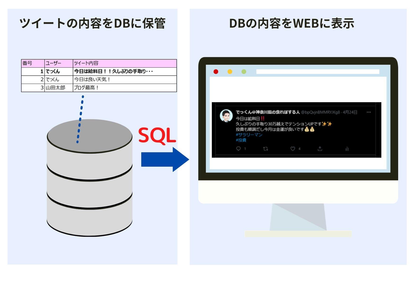 データベースのイメージ